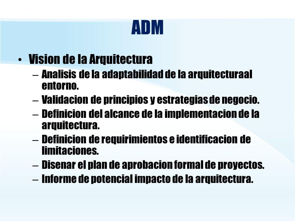 ADM Vision de la Arquitectura