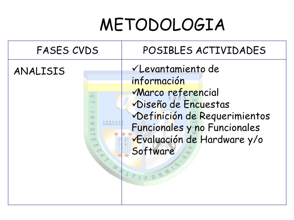 METODOLOGIA FASES CVDS POSIBLES ACTIVIDADES