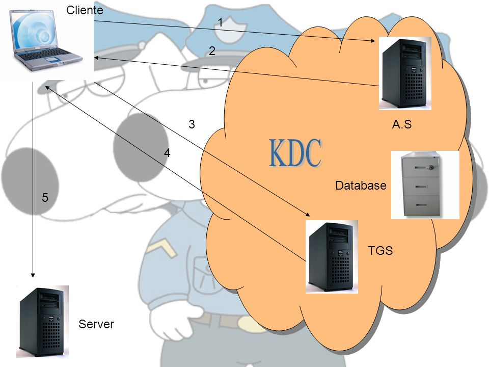 Cliente 1 2 3 A.S KDC 4 Database 5 TGS Server