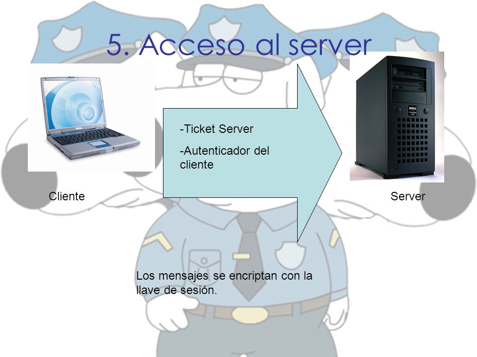 5. Acceso al server -Ticket Server -Autenticador del cliente Cliente