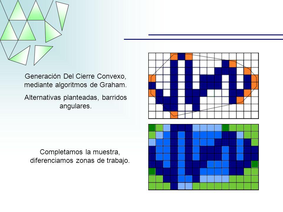 Generación Del Cierre Convexo, mediante algoritmos de Graham.