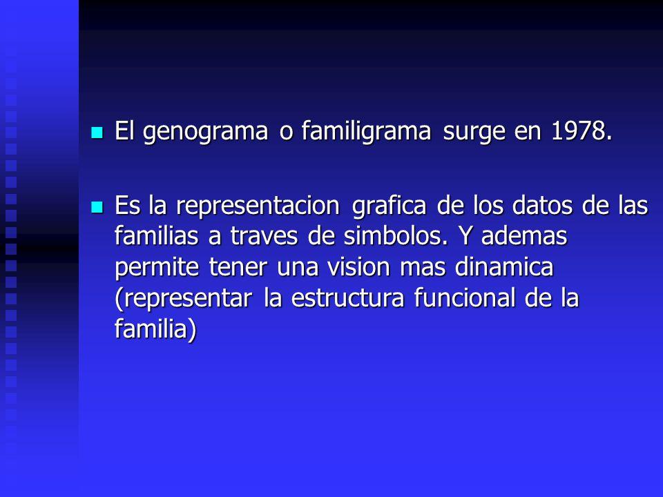 El genograma o familigrama surge en 1978.