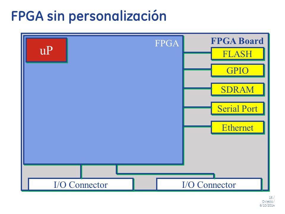 FPGA sin personalización