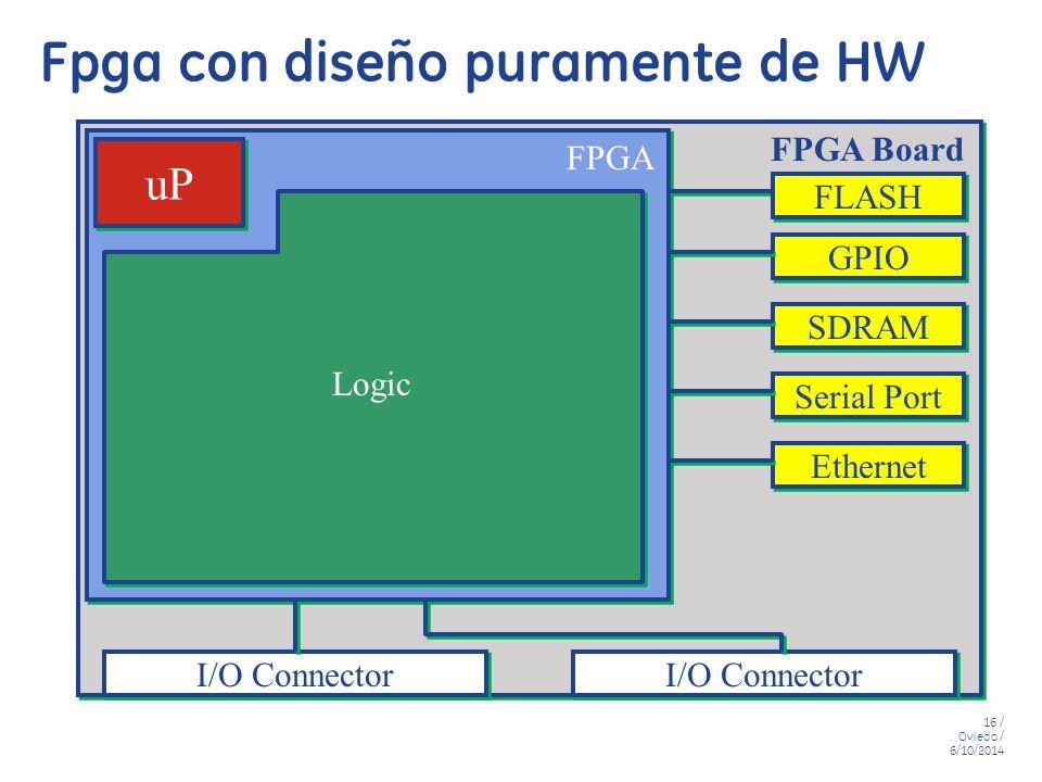 Fpga con diseño puramente de HW
