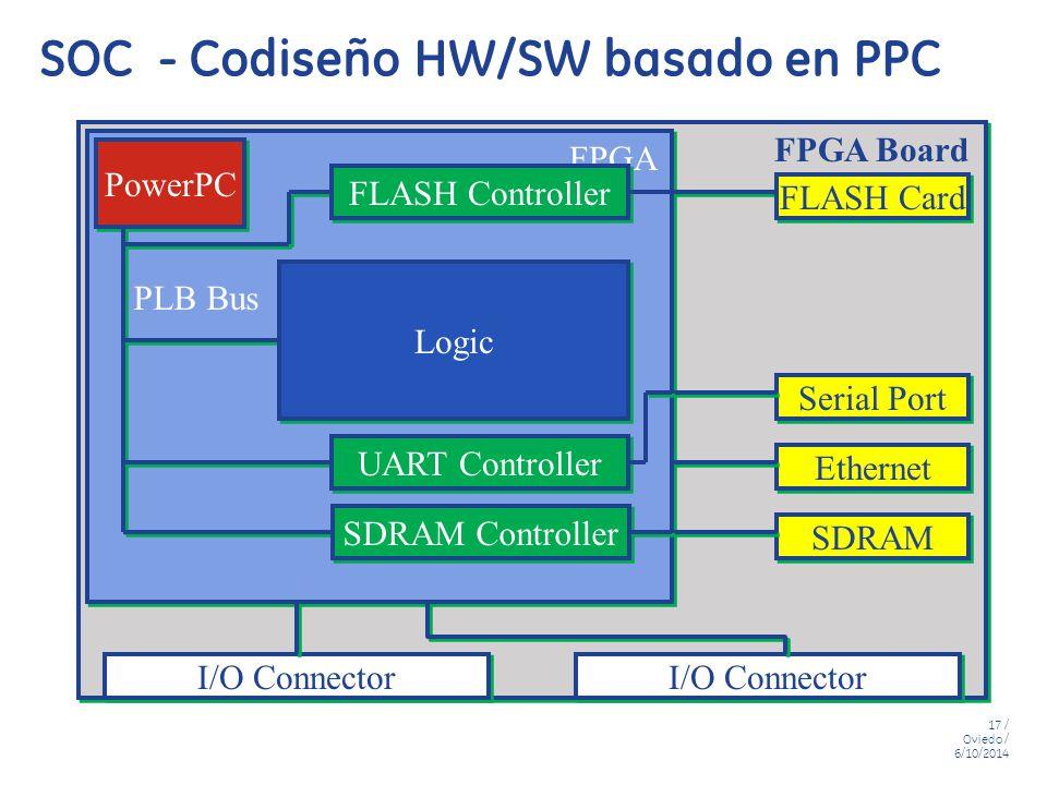 SOC - Codiseño HW/SW basado en PPC