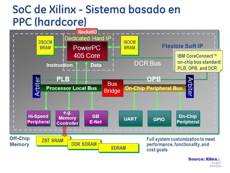 SoC de Xilinx - Sistema basado en PPC (hardcore)