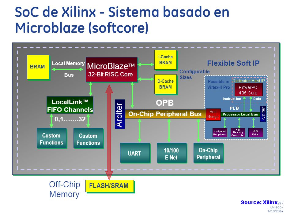 SoC de Xilinx - Sistema basado en Microblaze (softcore)