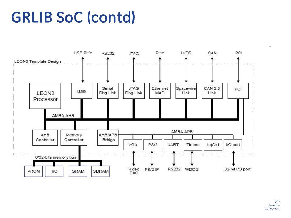 GRLIB SoC (contd)