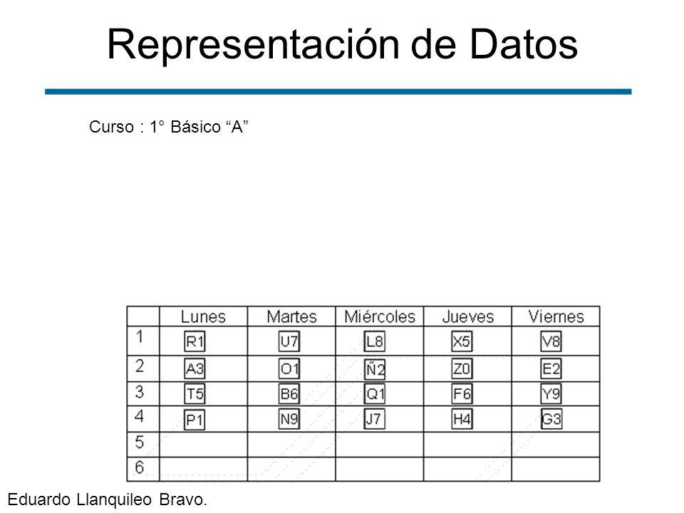 Representación de Datos