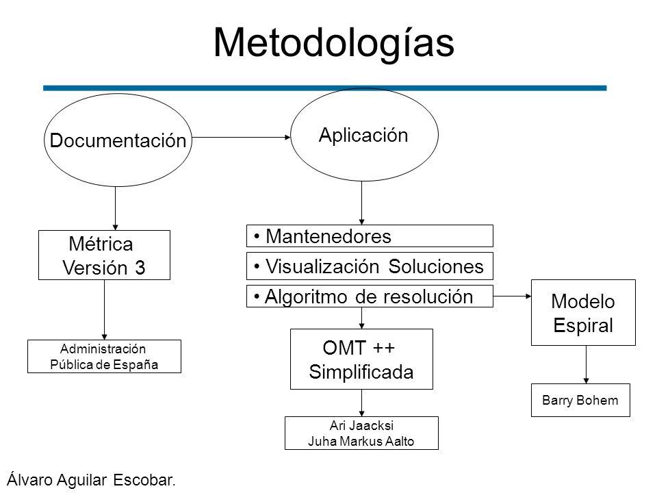 Metodologías Aplicación Documentación Mantenedores Métrica Versión 3