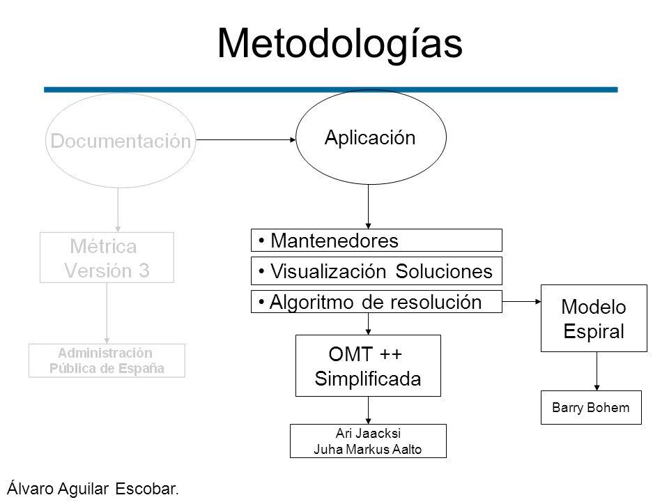 Metodologías Aplicación Mantenedores Visualización Soluciones