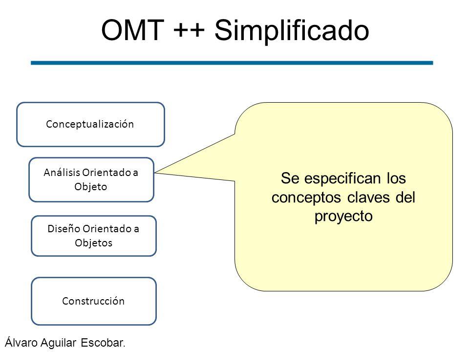 OMT ++ Simplificado Se especifican los conceptos claves del proyecto