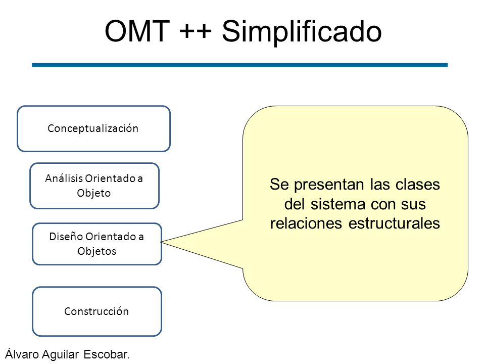 OMT ++ Simplificado Conceptualización. Se presentan las clases del sistema con sus relaciones estructurales.