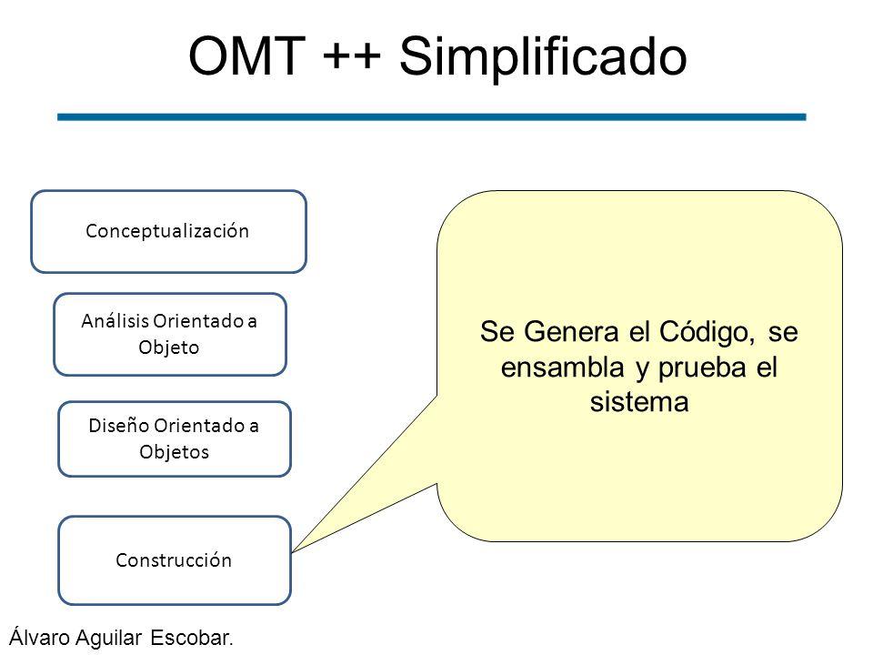 OMT ++ Simplificado Conceptualización. Se Genera el Código, se ensambla y prueba el sistema. Análisis Orientado a Objeto.