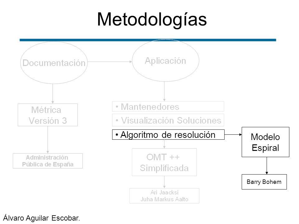 Metodologías Algoritmo de resolución Modelo Espiral