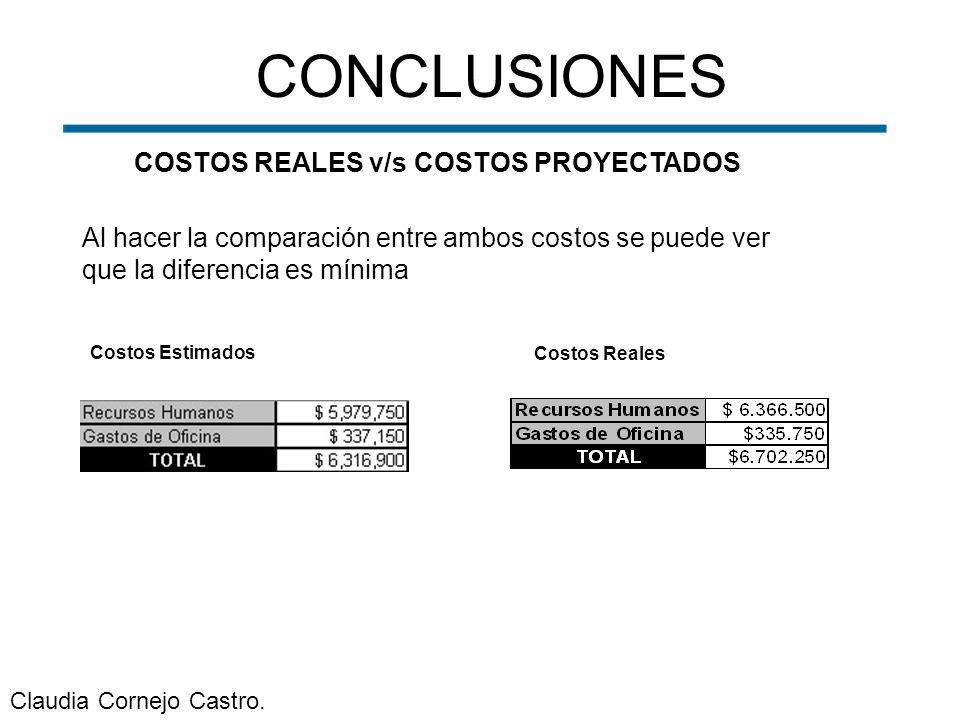 CONCLUSIONES COSTOS REALES v/s COSTOS PROYECTADOS