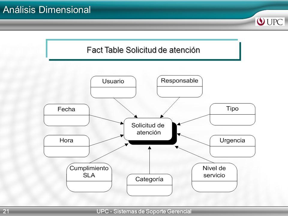 Análisis Dimensional Fact Table Solicitud de atención