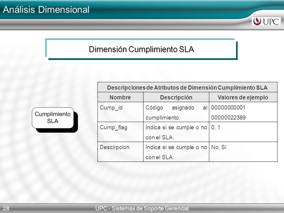 Descripciones de Atributos de Dimensión Cumplimiento SLA