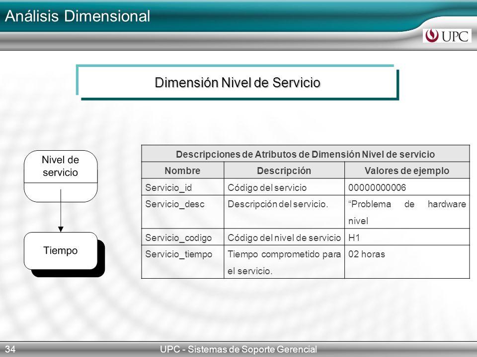Descripciones de Atributos de Dimensión Nivel de servicio