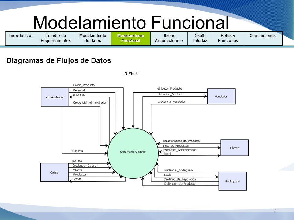 Modelamiento Funcional