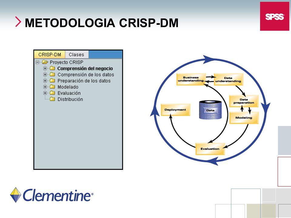 METODOLOGIA CRISP-DM SPSS Inc.