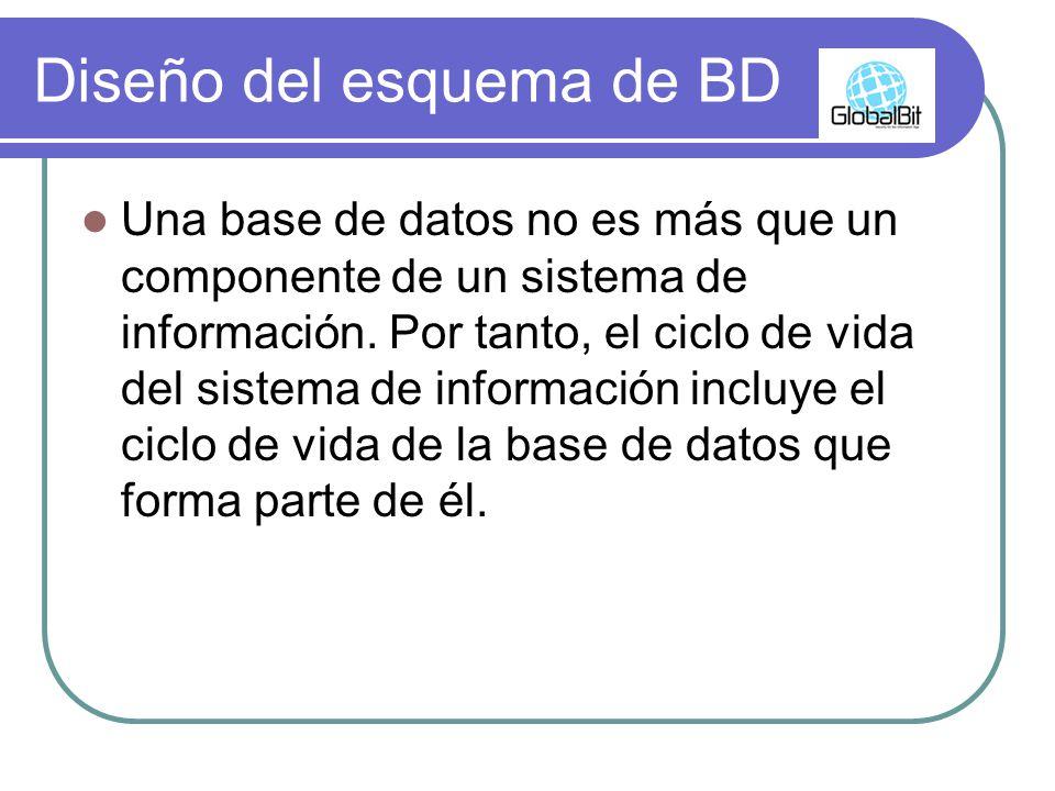 Diseño del esquema de BD