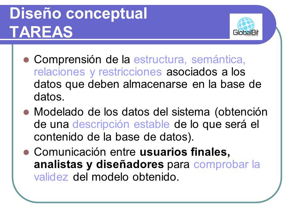 Diseño conceptual TAREAS