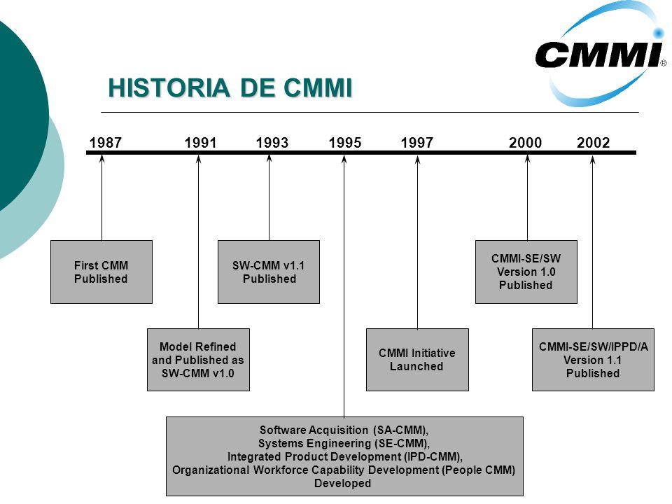 HISTORIA DE CMMI 1987 1991 1993 1995 1997 2000 2002 First CMM