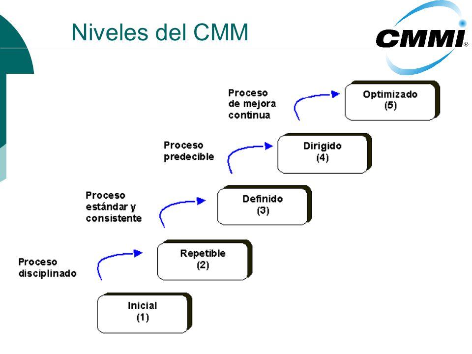 Niveles del CMM