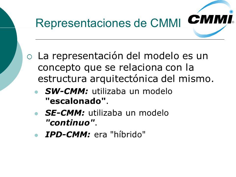 Representaciones de CMMI