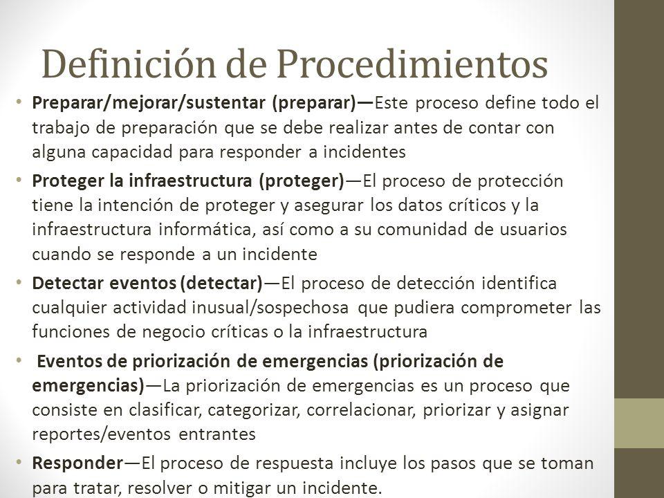 Definición de Procedimientos