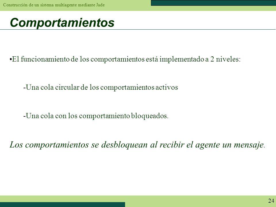 Comportamientos El funcionamiento de los comportamientos está implementado a 2 niveles: Una cola circular de los comportamientos activos.