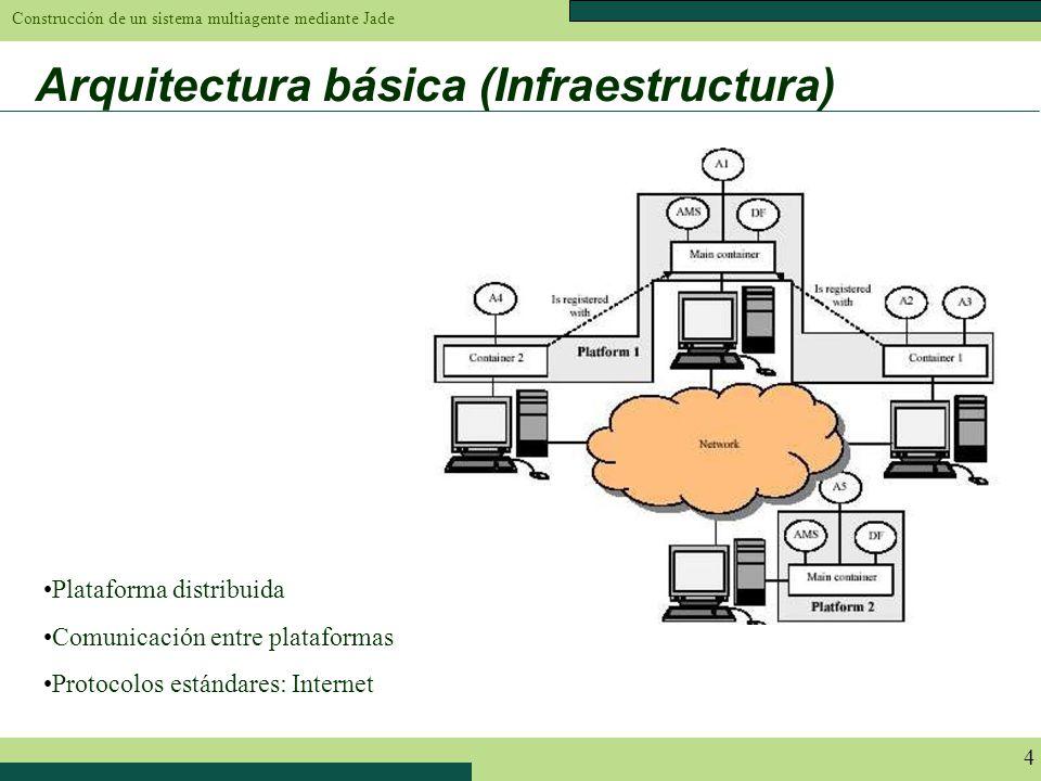 Arquitectura básica (Infraestructura)