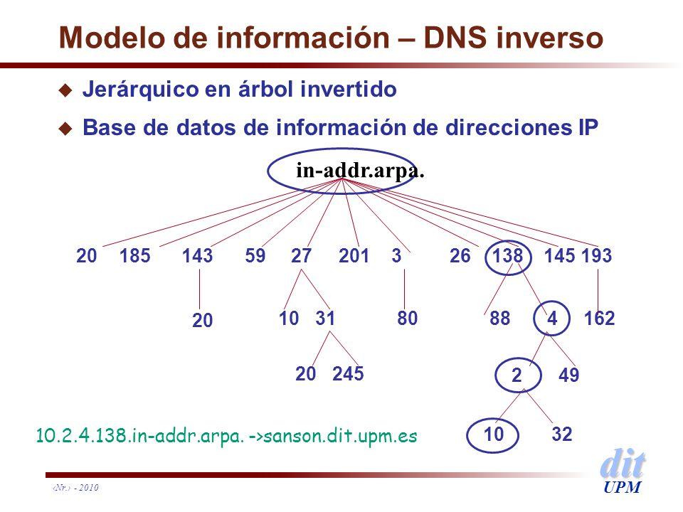 Modelo de información – DNS inverso
