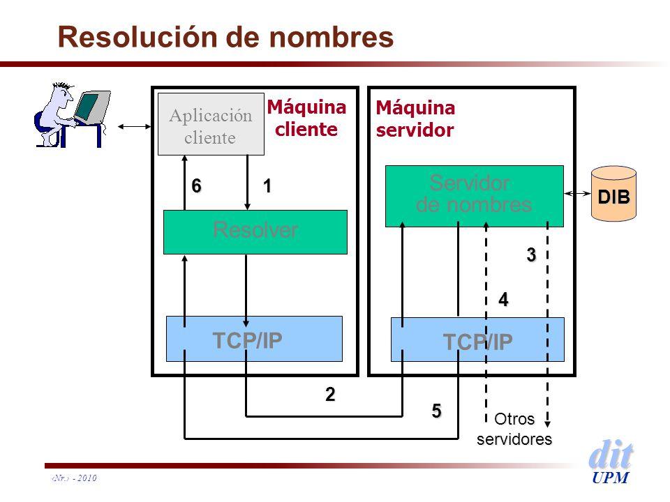 Resolución de nombres Servidor de nombres Resolver TCP/IP TCP/IP