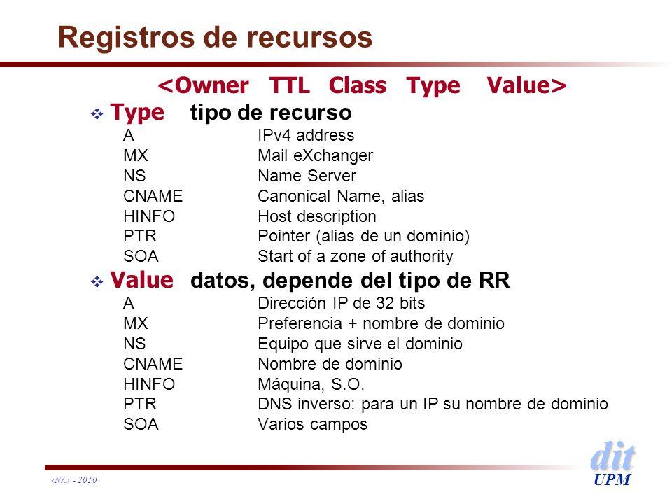 Registros de recursos <Owner TTL Class Type Value>