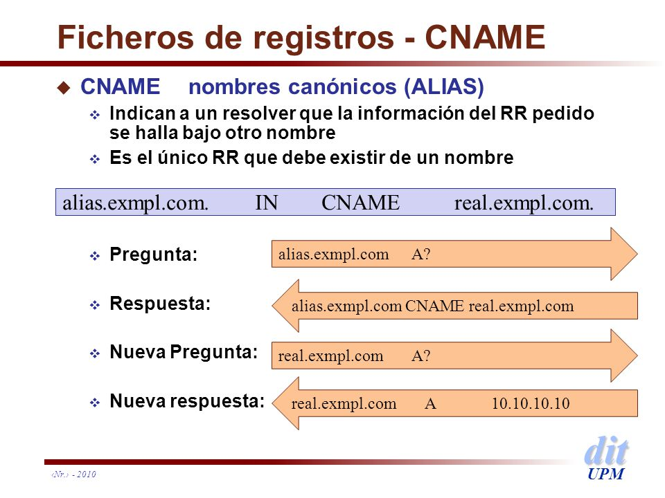Ficheros de registros - CNAME