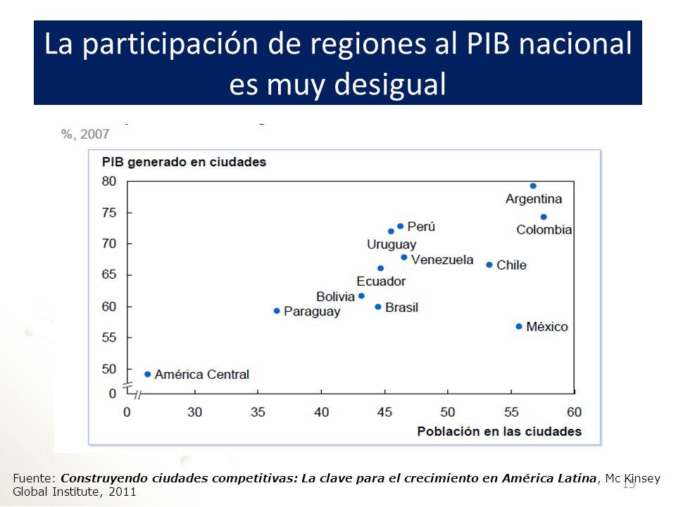La participación de regiones al PIB nacional es muy desigual
