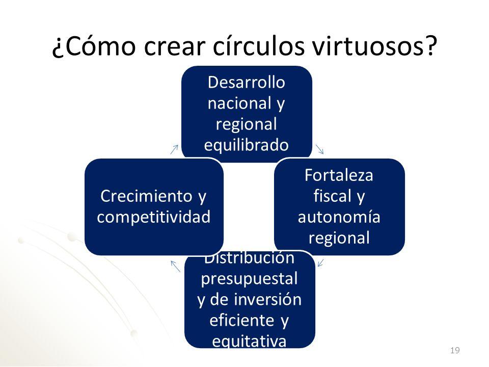 ¿Cómo crear círculos virtuosos