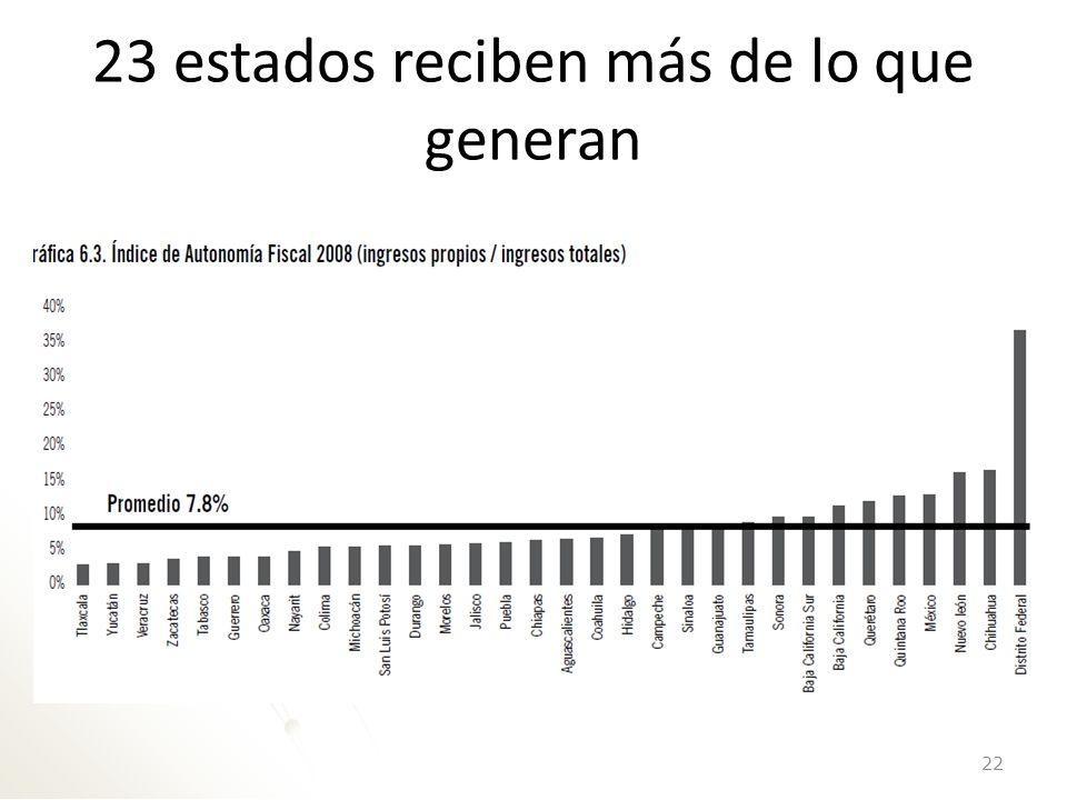 23 estados reciben más de lo que generan