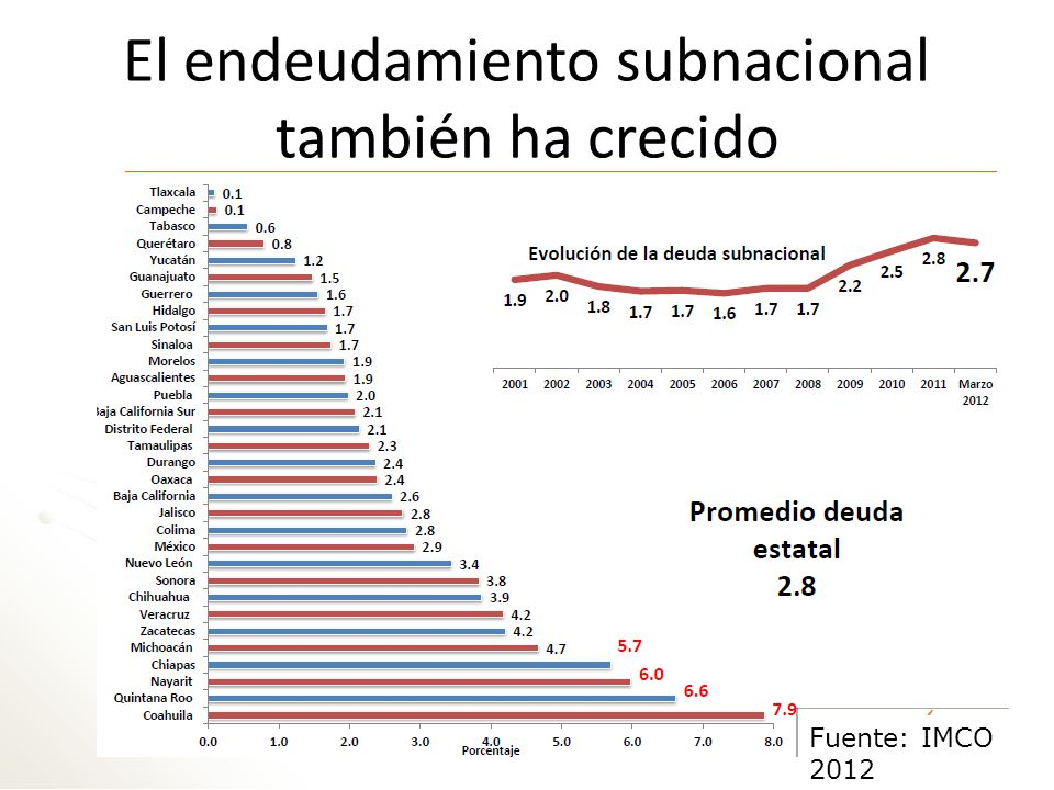 El endeudamiento subnacional también ha crecido