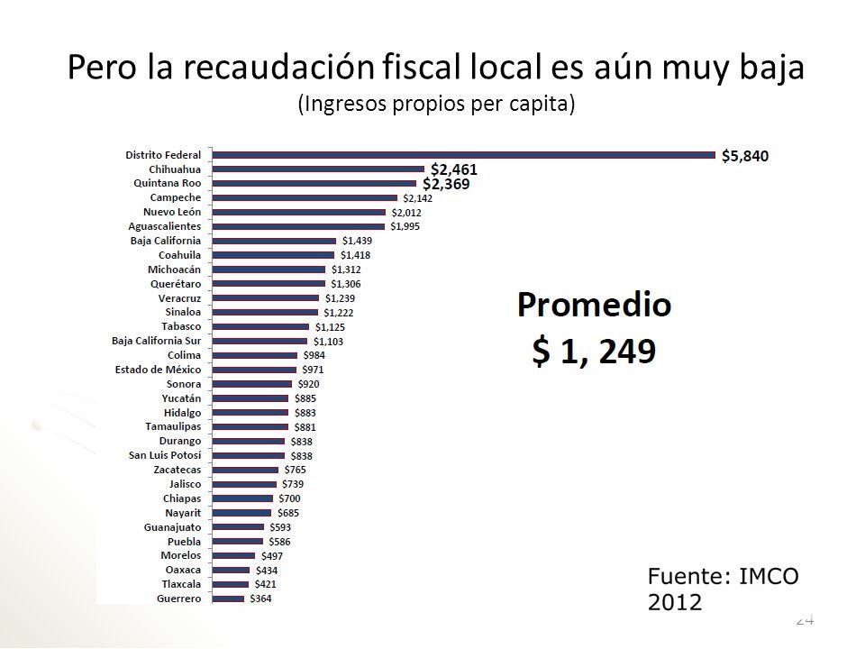 Pero la recaudación fiscal local es aún muy baja (Ingresos propios per capita)