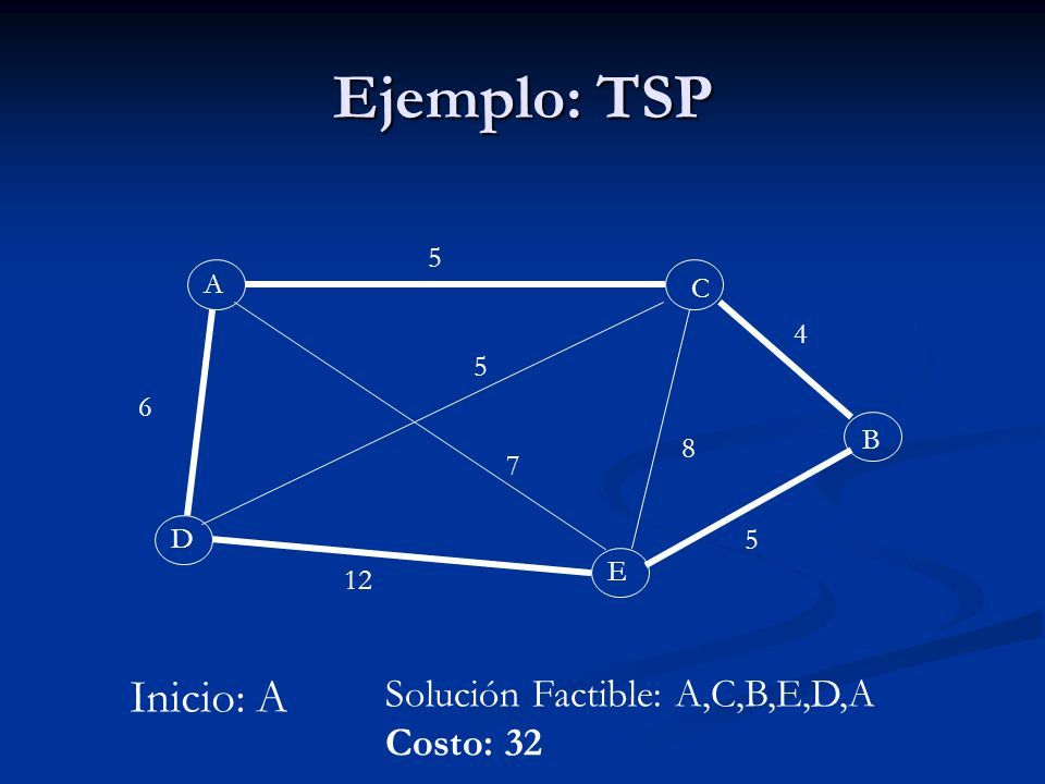 Ejemplo: TSP Inicio: A Solución Factible: A,C,B,E,D,A Costo: 32 5 A C