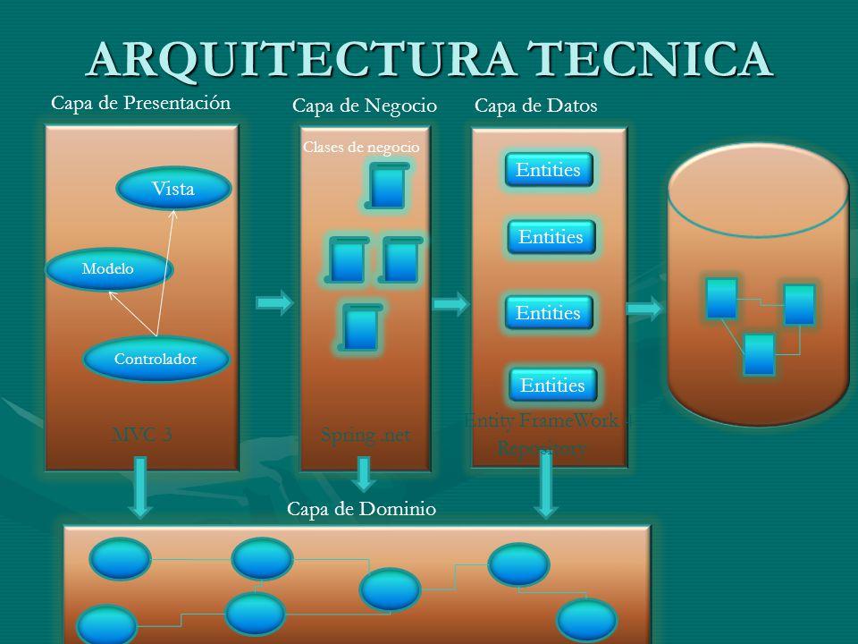 ARQUITECTURA TECNICA Capa de Presentación Capa de Negocio