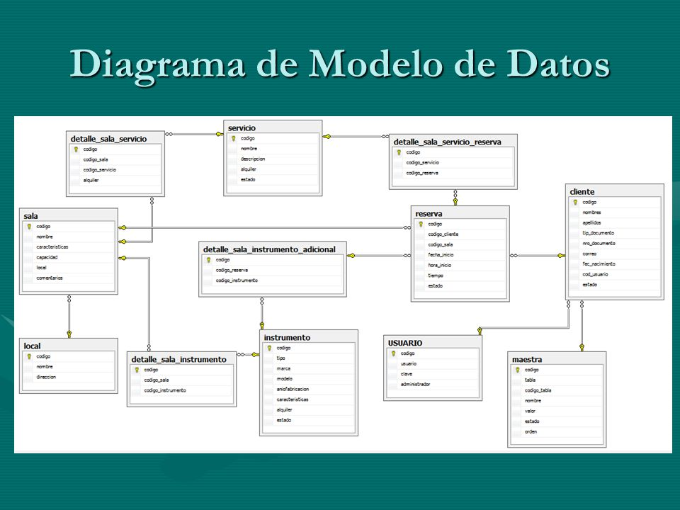 Diagrama de Modelo de Datos