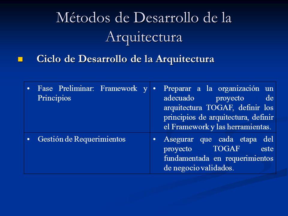 Métodos de Desarrollo de la Arquitectura