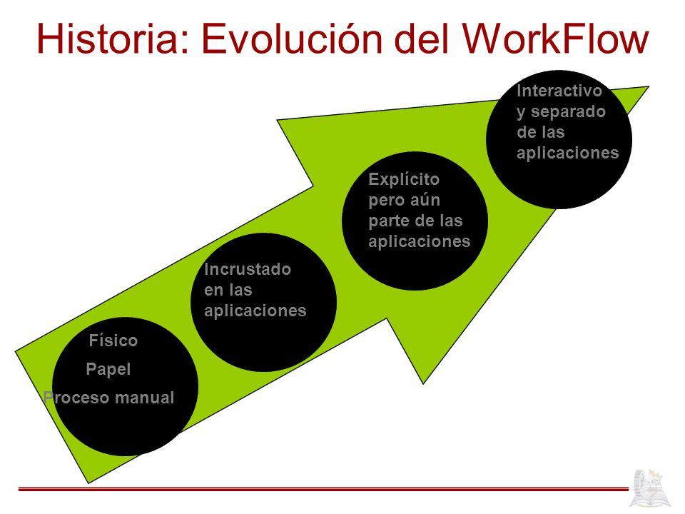 Historia: Evolución del WorkFlow