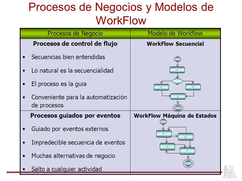 Procesos de Negocios y Modelos de WorkFlow