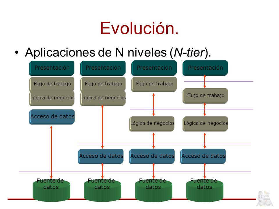 Evolución. Aplicaciones de N niveles (N-tier). Presentación
