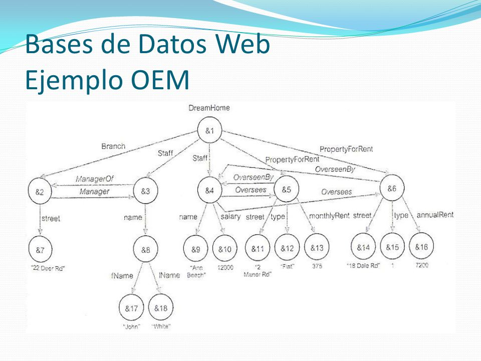 Bases de Datos Web Ejemplo OEM